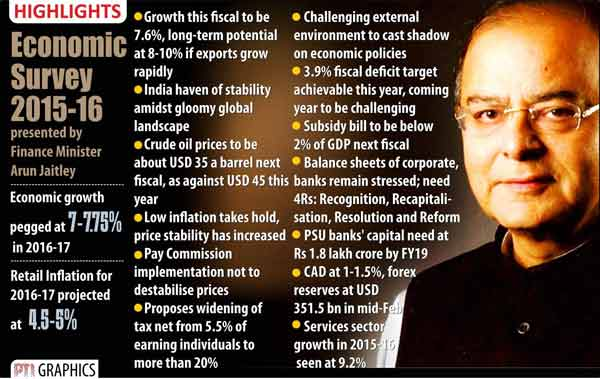 economic survey highlights indian economy set to grow by 7 6 in 2015 16