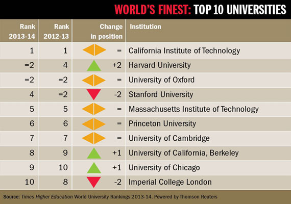 Economics top 10 colleges in the world
