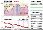 Sensex crashes 660 points; interest sensitive stocks hit