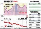 Sensex crashes 660 points; interest sensitive stocks hit