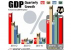 Economic growth slows to 7% in April-June quarter