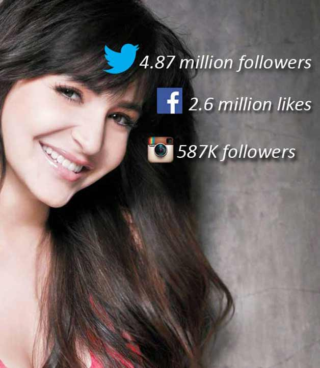 Anushka Sharma Social Media