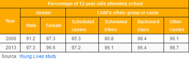 Children in school Young Lives study