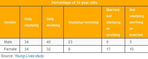 Children in school Young Lives survey