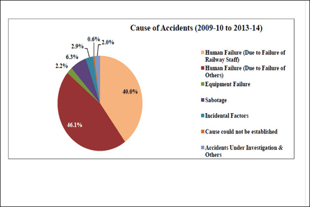 Accidents in Indian Railways: Review of the last 5 years