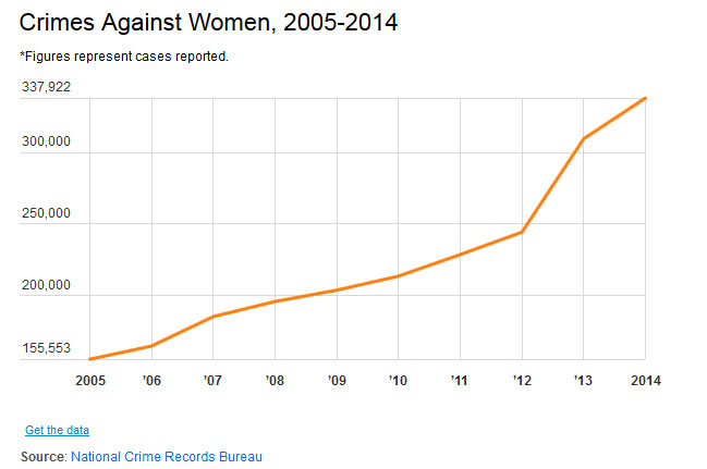 Crimes Against Women Reported Every Two Minutes | India News