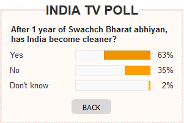 Swachh Bharat Mission poll