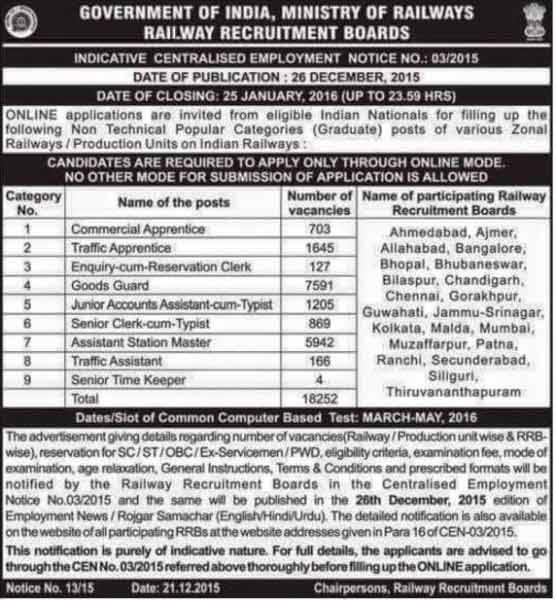 Railway Recruitment Board No.18,Miller's Road, Bangalore Cantonment,  Bangalore, Karnataka,560046 080 2333 0378. India