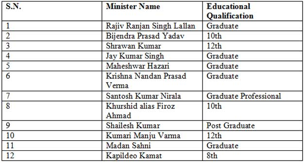 Educational qualifications of Nitish's ministers