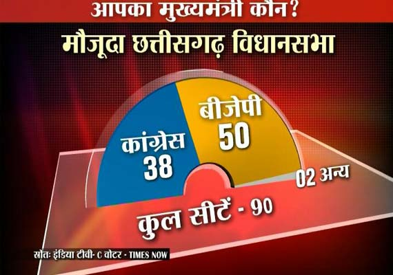 BJP set to retain MP, Chhattisgarh: India TV-C Voter Opinion Poll
