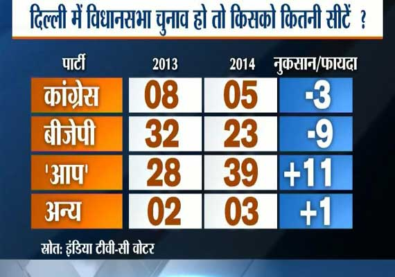 India TV-C Voter opinion poll: AAP may win Delhi assembly, BJP leads in LS polls