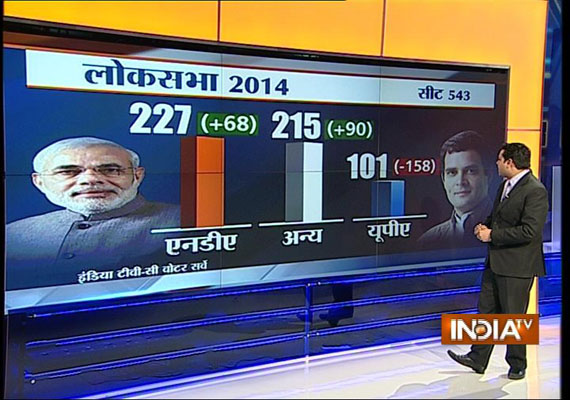 India TV-C Voter projection: Big gains for BJP in UP, Bihar; NDA may be 45 short of magic mark