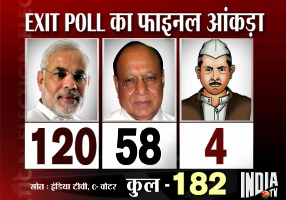 India TV-CVOTER exit poll: Modi all set for hat-trick in Gujarat, Congress touches half-way mark in Himachal