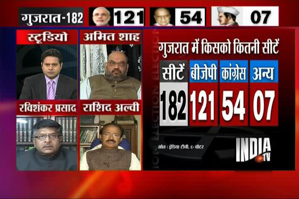 India TV- C Voter Opinion poll: Modi to get two-thirds majority in Gujarat