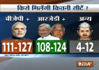 NDA slightly ahead of grand alliance in Bihar photofinish, says India TV-CVoter pre-poll survey