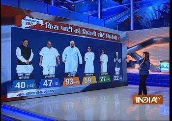 India TV-C Voter tracking poll: Hung assemblies predicted in Maharashtra, Haryana
